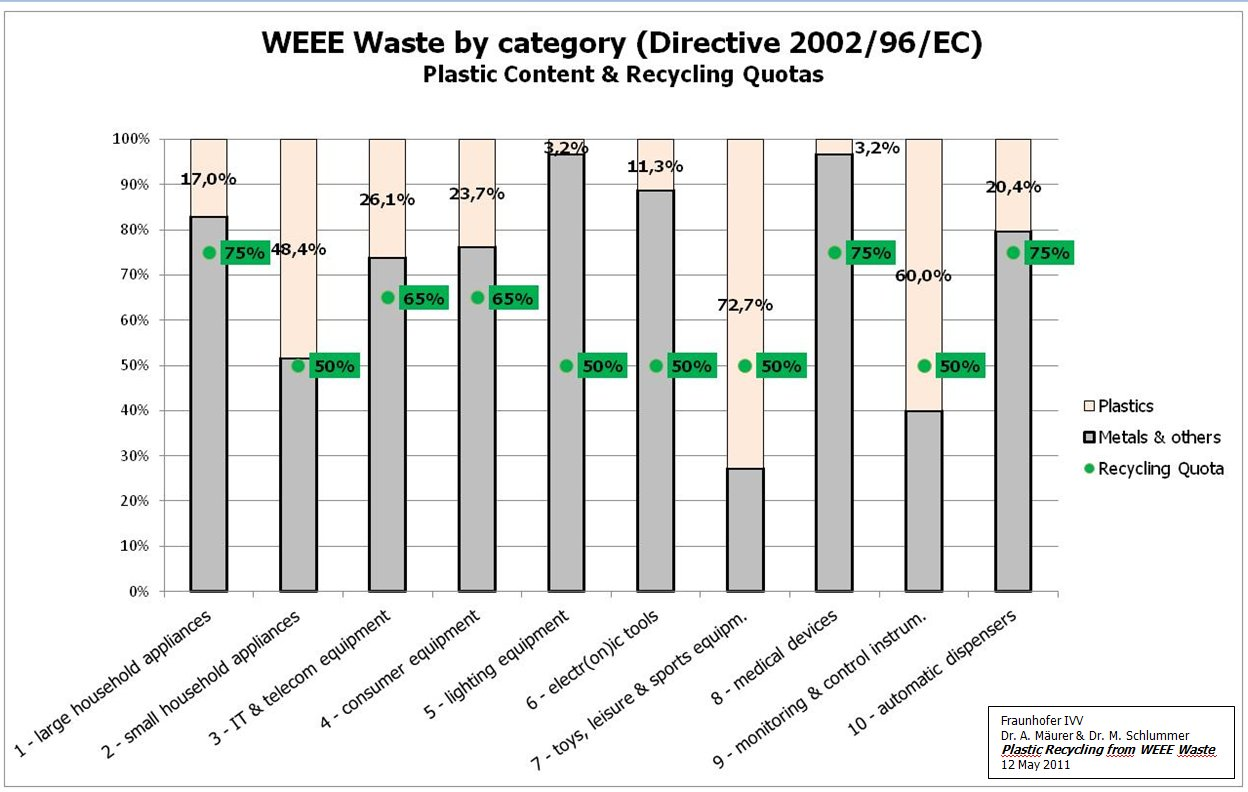 2011 WEEE plastic content per category