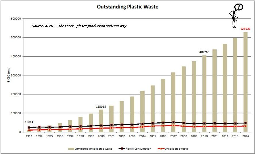 2014 Plastic waste outstanding