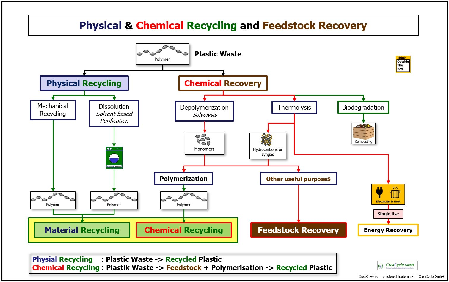 2020.07.13 Kunststoffe Physical Chemical Recycling